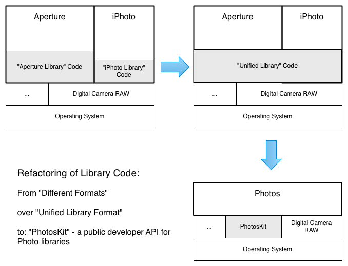 Refactoring the photo library format